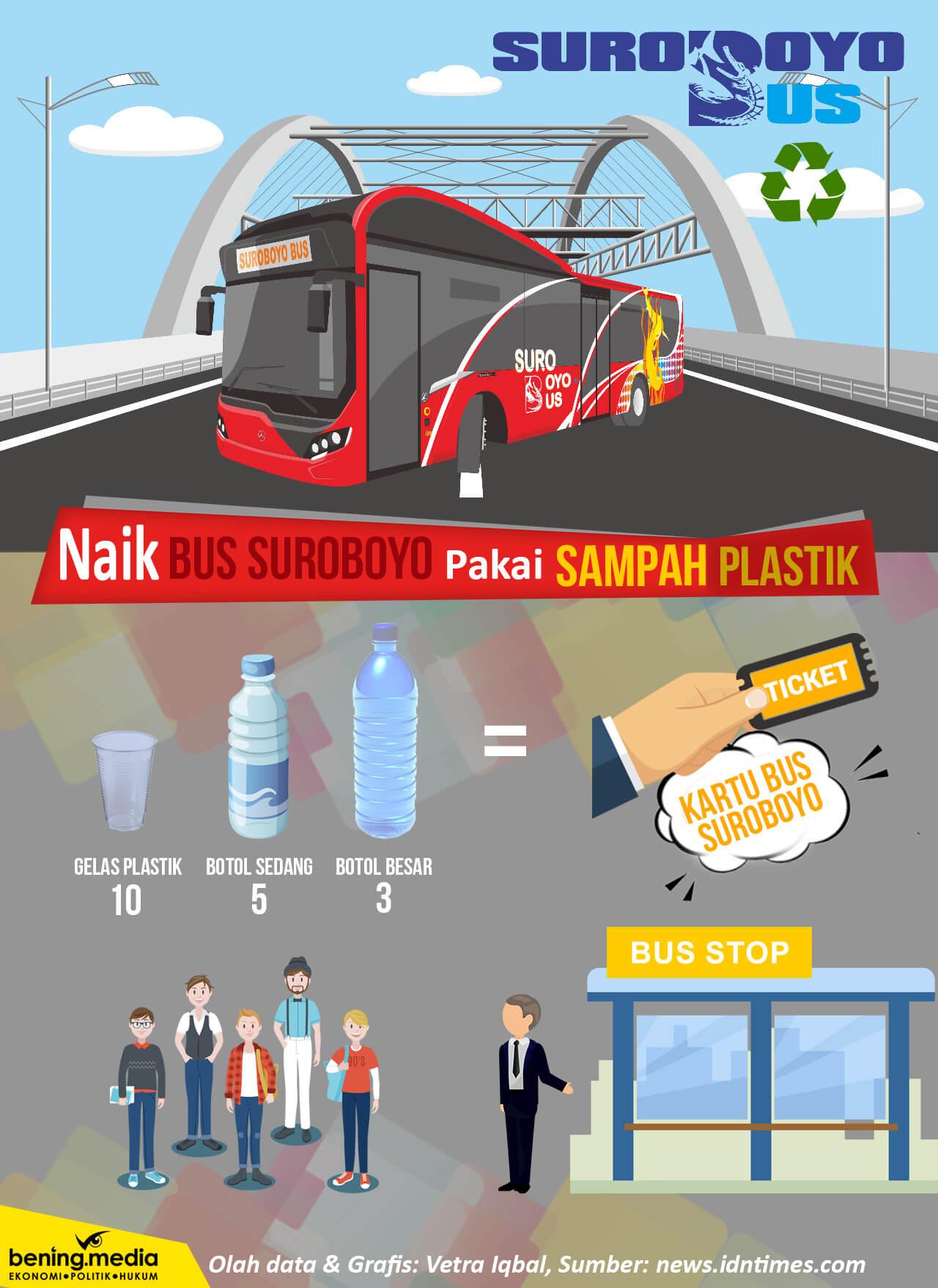 Cara Pembayaran Bus Suroboyo